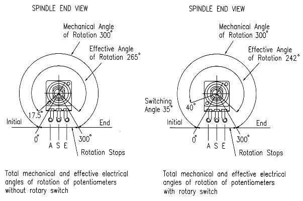 ECO angle of rotation - without and with a rotary switch