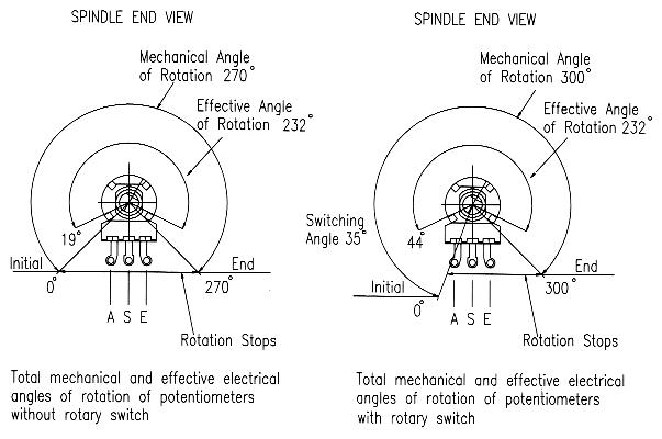 P16 angle of rotation - without and with a rotary switch