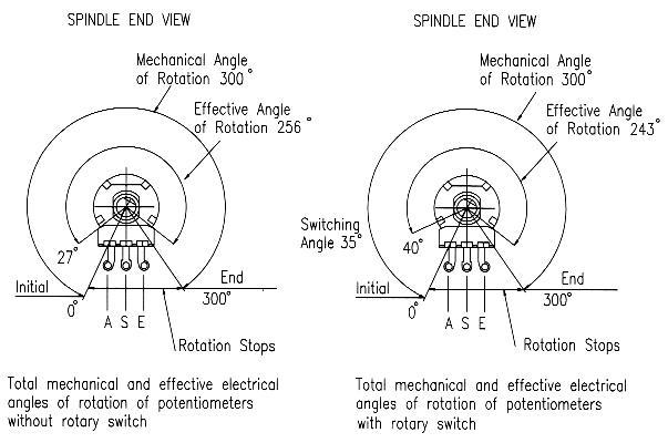 P20 angle of rotation - without and with a rotary switch